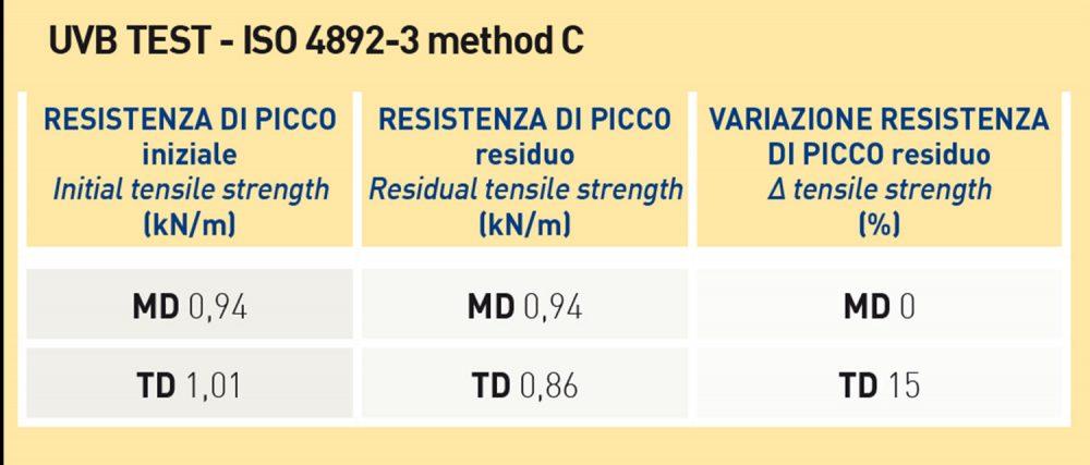Tabella dati del made in italy per la rete per rampicanti HORTONOVA